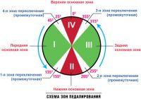 Схема зон педалирования